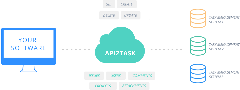 task management system api integration